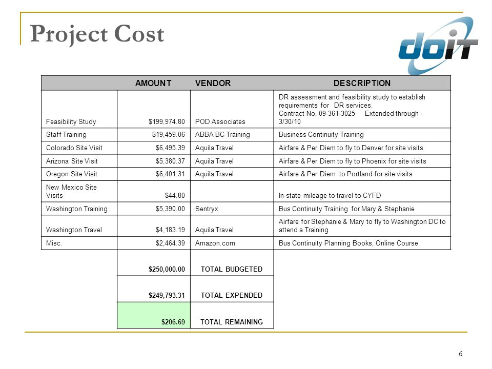 Project Cost AMOUNT VENDOR DESCRIPTION Feasibility Study $199,974.80