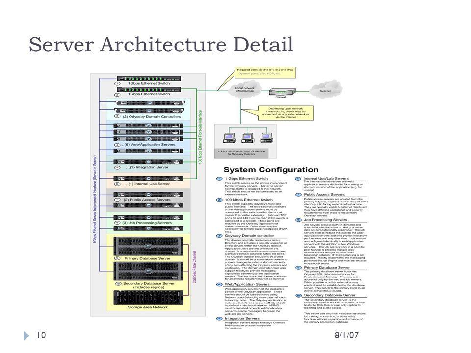 Server Architecture Detail