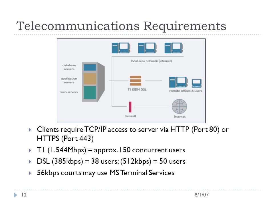 Telecommunications Requirements