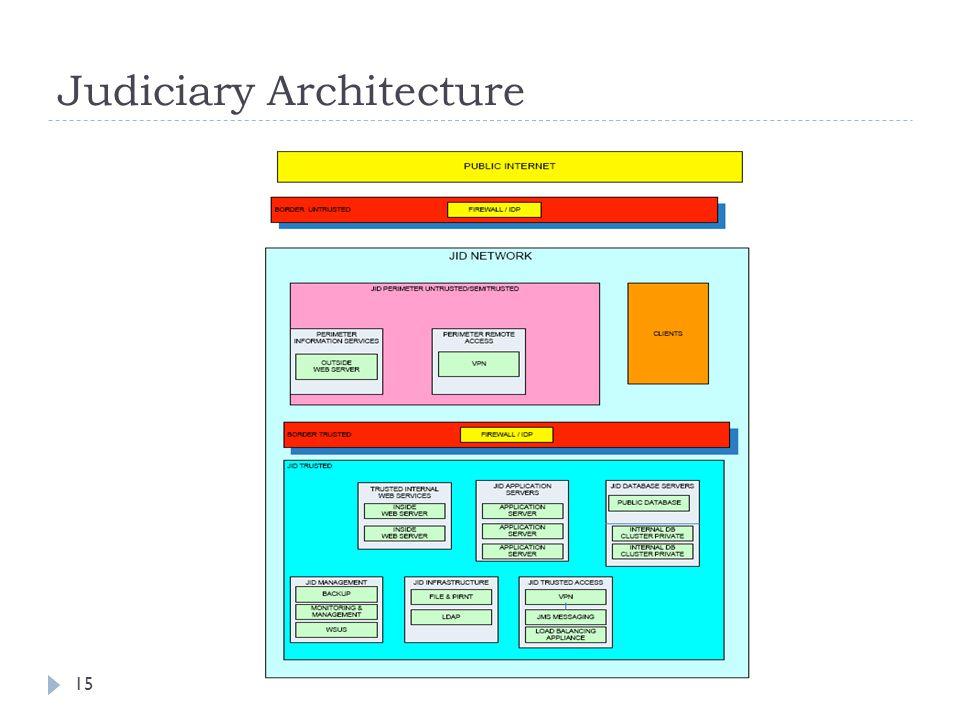 Judiciary Architecture