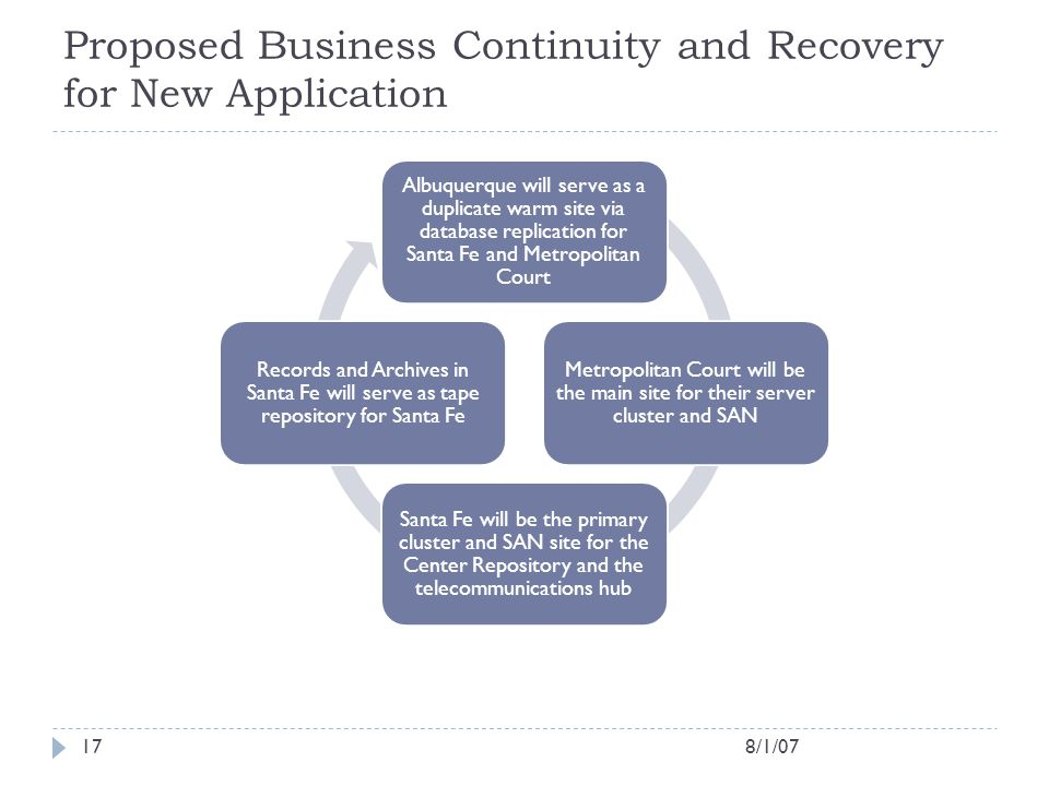 Proposed Business Continuity and Recovery for New Application