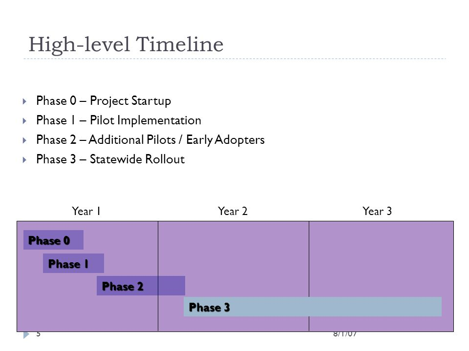 High-level Timeline Phase 0 – Project Startup