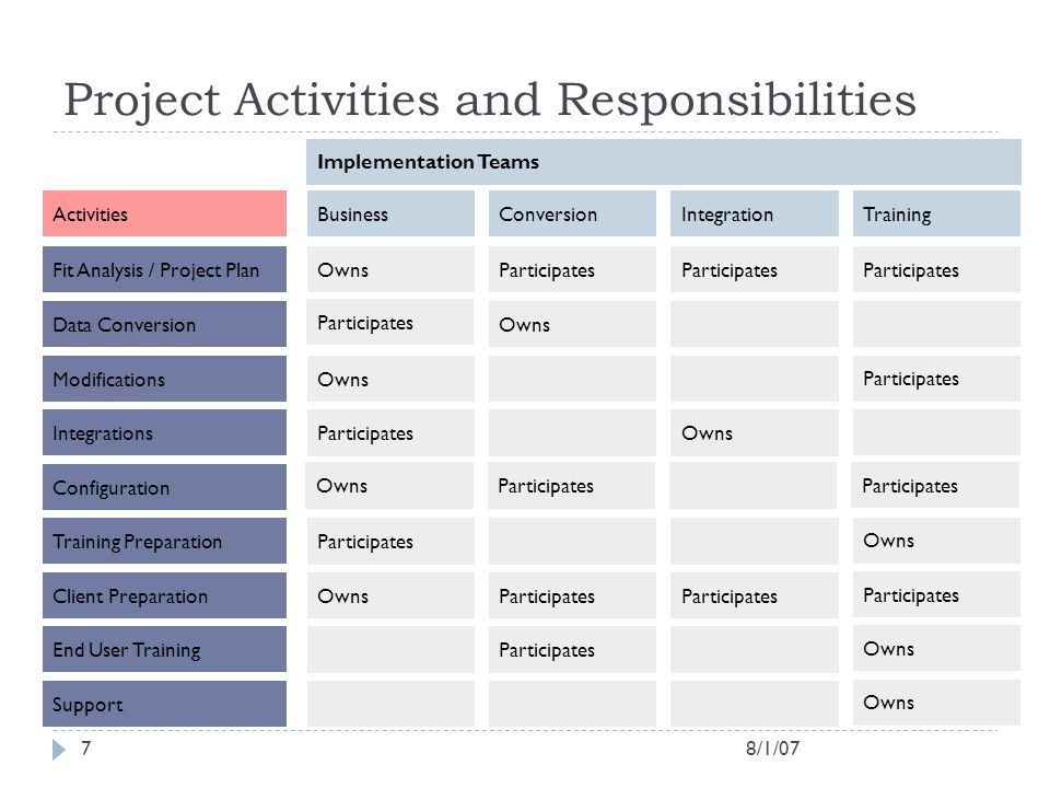 Project Activities and Responsibilities
