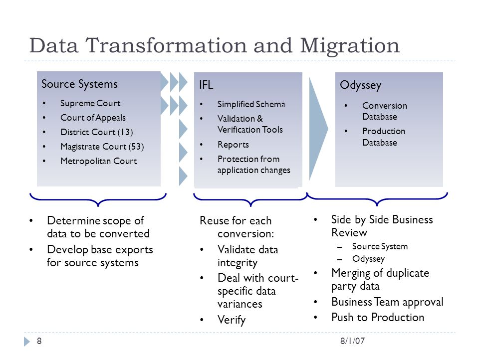 Data Transformation and Migration