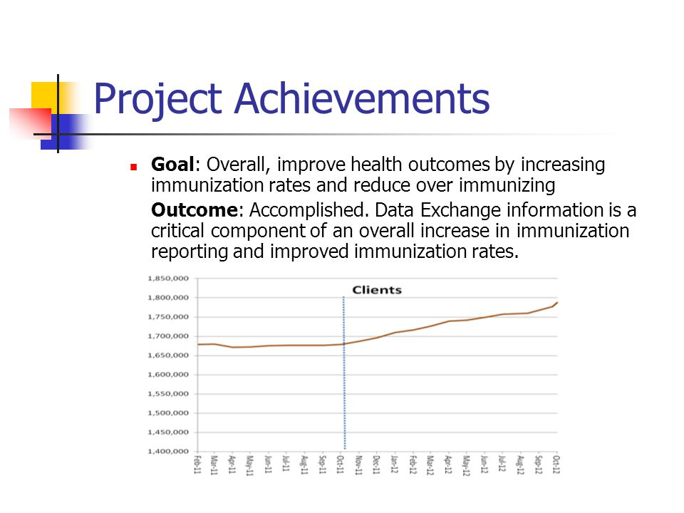 Project Achievements Goal: Overall, improve health outcomes by increasing immunization rates and reduce over immunizing.