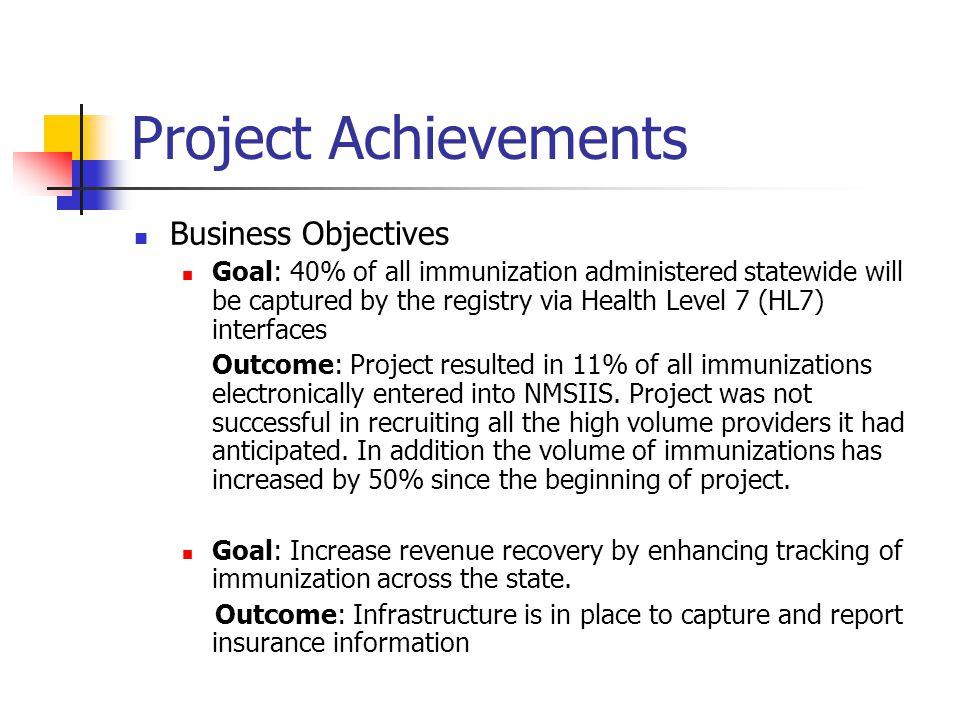 Project Achievements Business Objectives