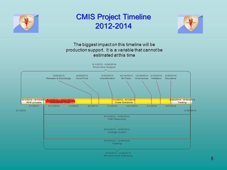 CMIS Project Timeline 2012-2014