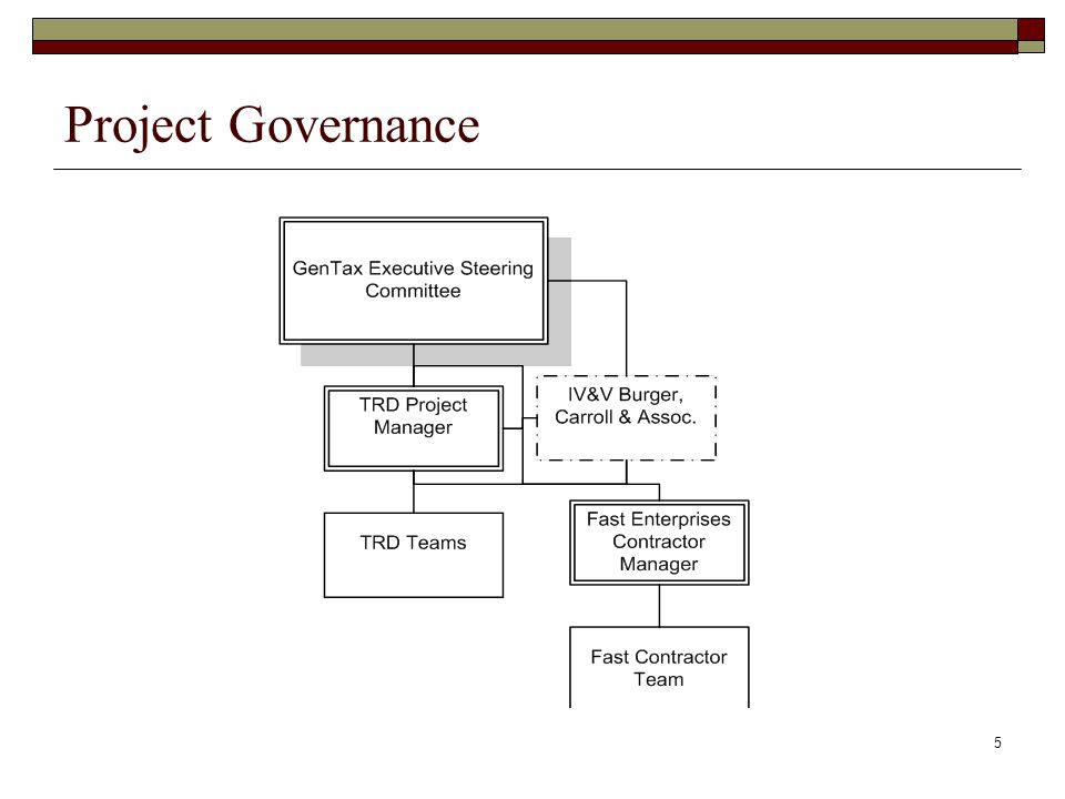 Project Governance