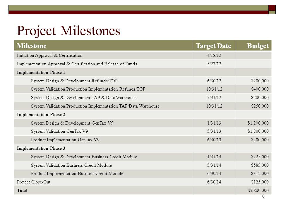 Project Milestones Milestone Target Date Budget