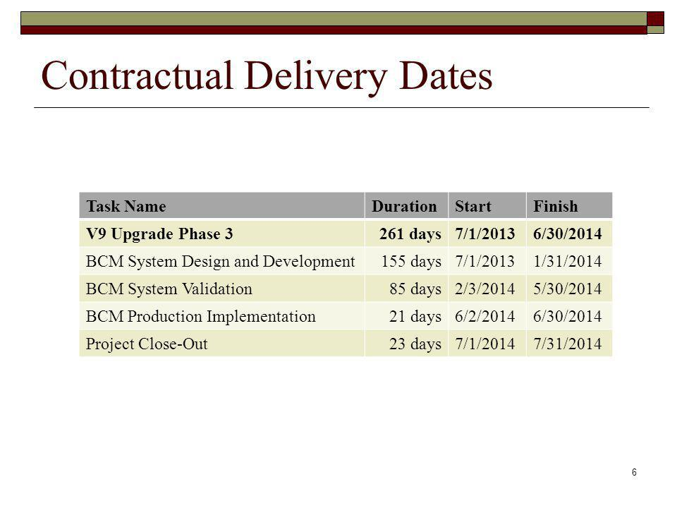 Contractual Delivery Dates