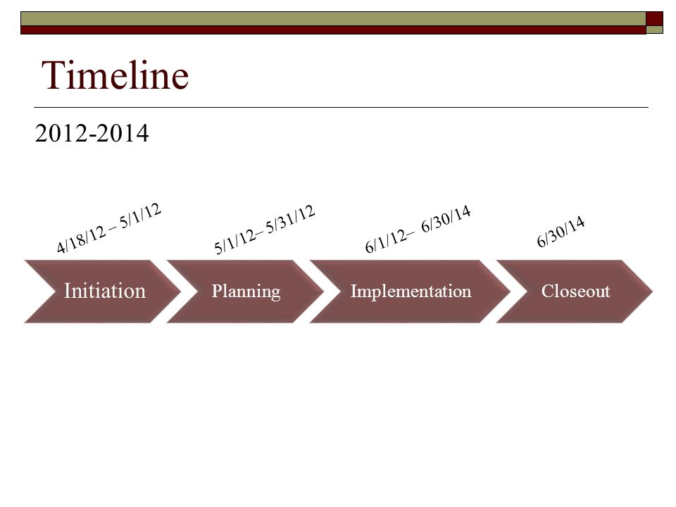 Timeline 2012-2014 Initiation Planning Implementation Closeout