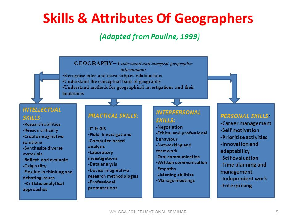 Skills & Attributes Of Geographers (Adapted from Pauline, 1999)