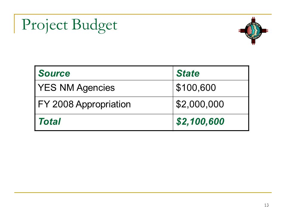 Project Budget Source State YES NM Agencies $100,600