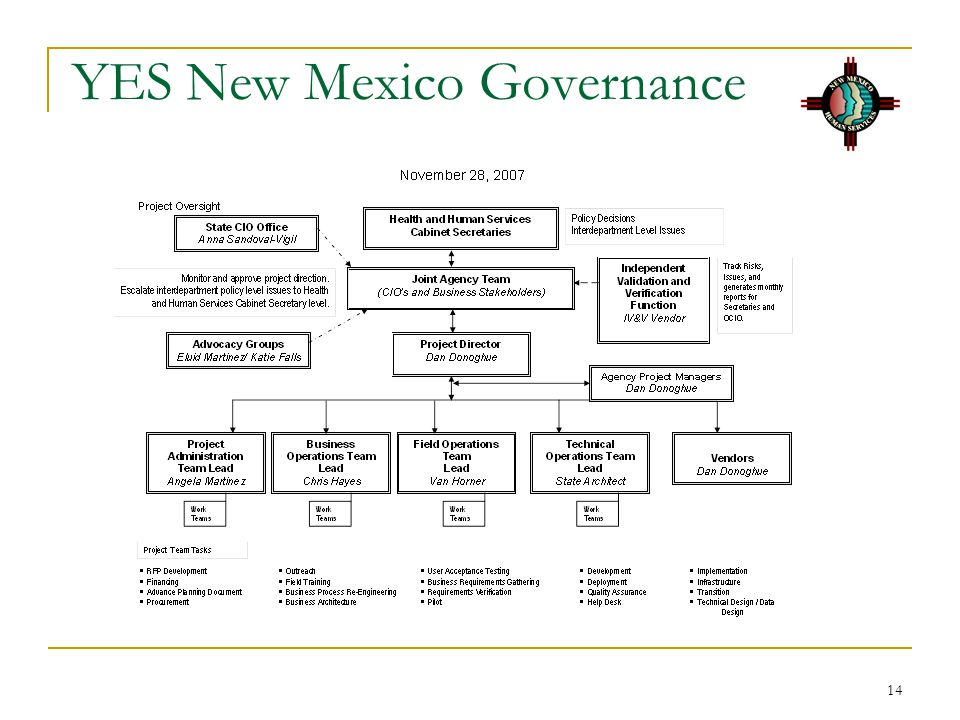YES New Mexico Governance