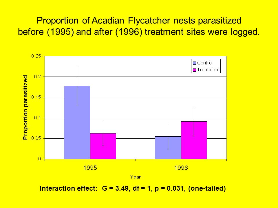 Proportion of Acadian Flycatcher nests parasitized before (1995) and after (1996) treatment sites were logged.
