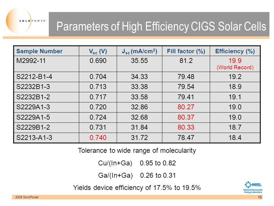 Parameters of High Efficiency CIGS Solar Cells