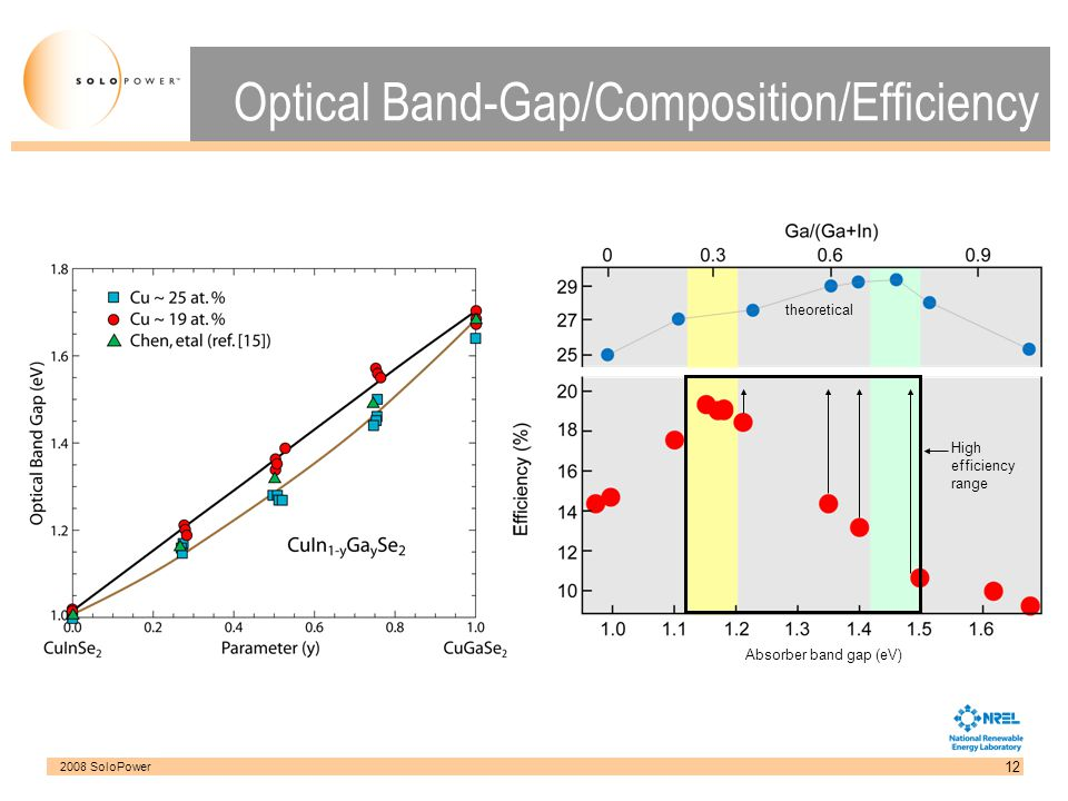 Optical Band-Gap/Composition/Efficiency