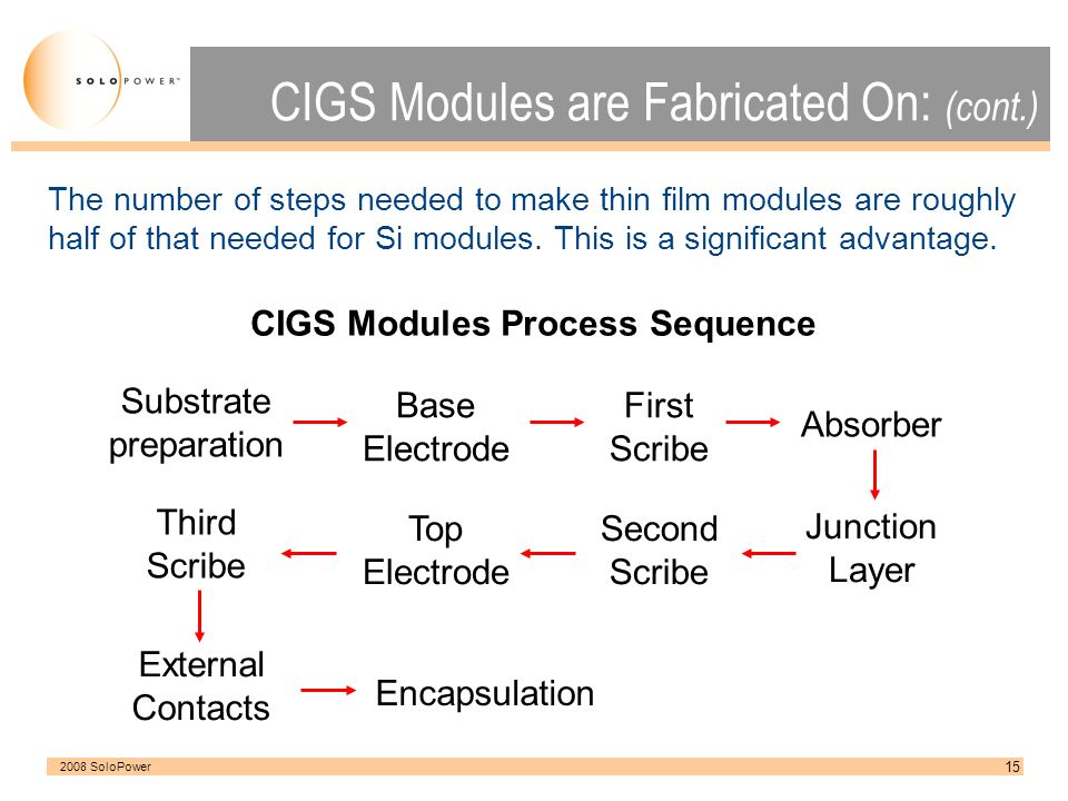 CIGS Modules are Fabricated On: (cont.)