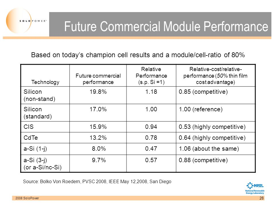 Future Commercial Module Performance