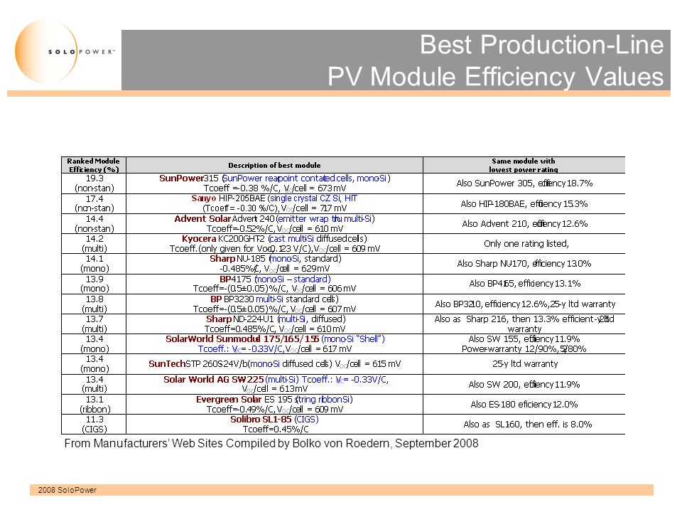 Best Production-Line PV Module Efficiency Values