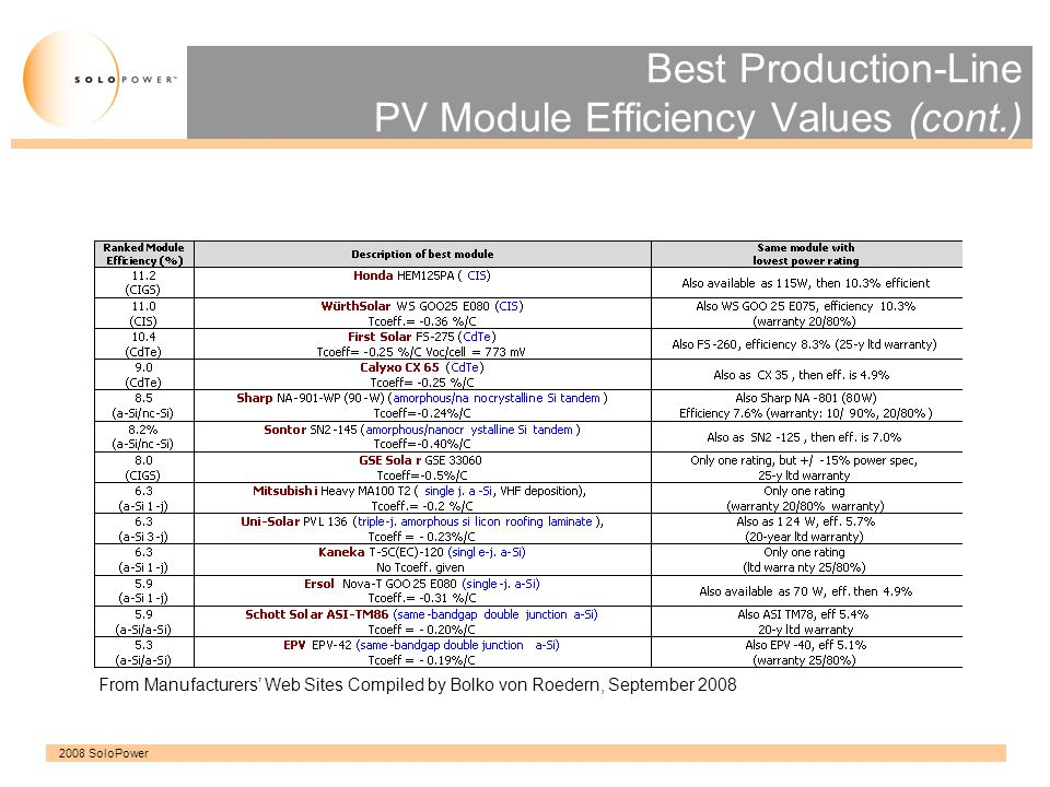 Best Production-Line PV Module Efficiency Values (cont.)