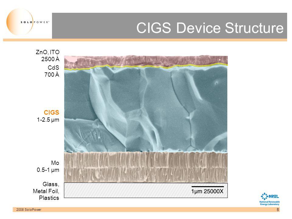 CIGS Device Structure CIGS 1-2.5 µm ZnO, ITO 2500 Å CdS 700 Å