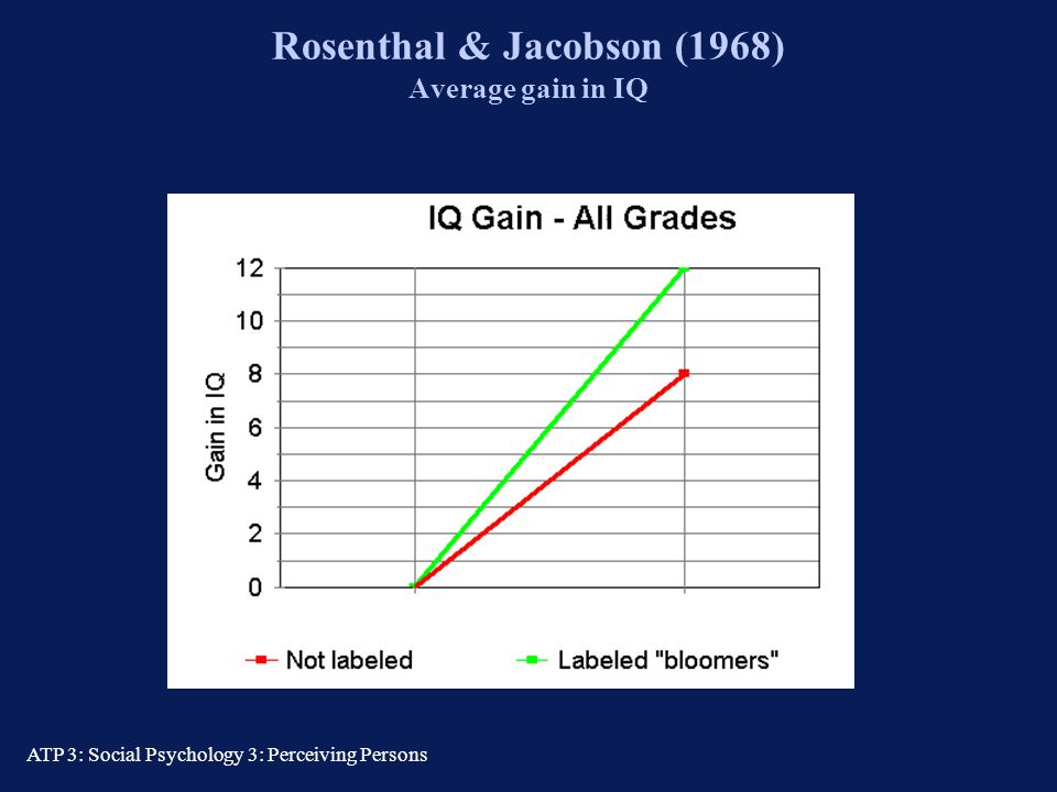 Rosenthal & Jacobson (1968) Average gain in IQ