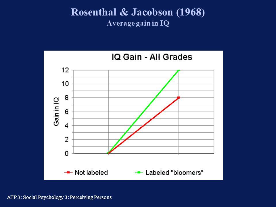 Rosenthal & Jacobson (1968) Average gain in IQ