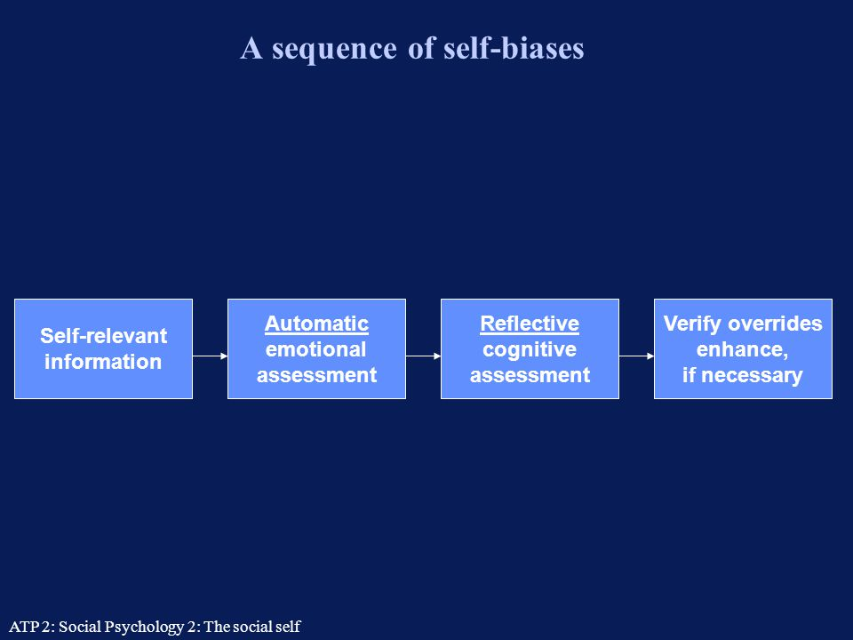 A sequence of self-biases