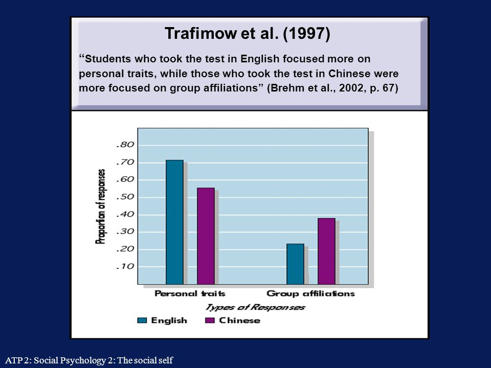 Trafimow et al. (1997)