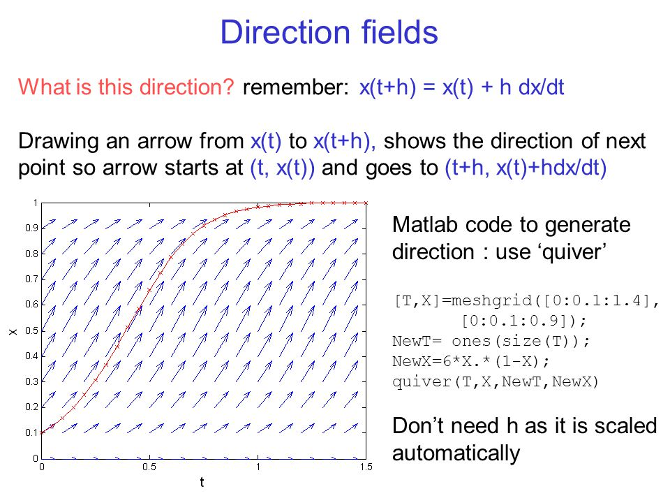 Direction fields What is this direction remember: x(t+h) = x(t) + h dx/dt.