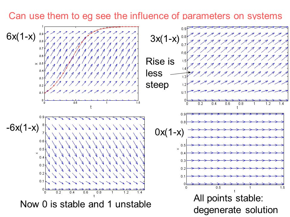 Can use them to eg see the influence of parameters on systems