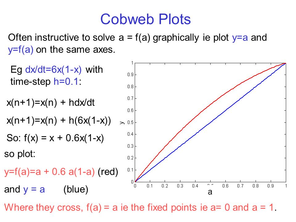 Cobweb Plots Often instructive to solve a = f(a) graphically ie plot y=a and y=f(a) on the same axes.