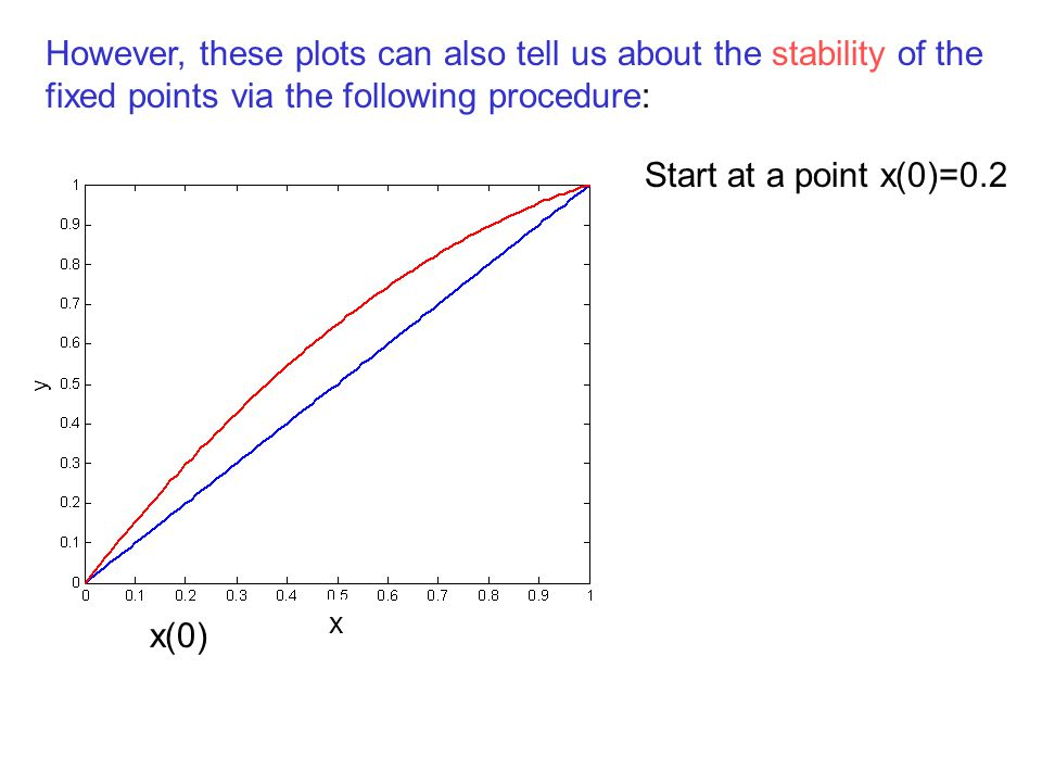 However, these plots can also tell us about the stability of the fixed points via the following procedure: