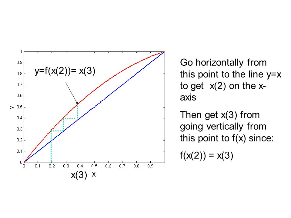 Then get x(3) from going vertically from this point to f(x) since: