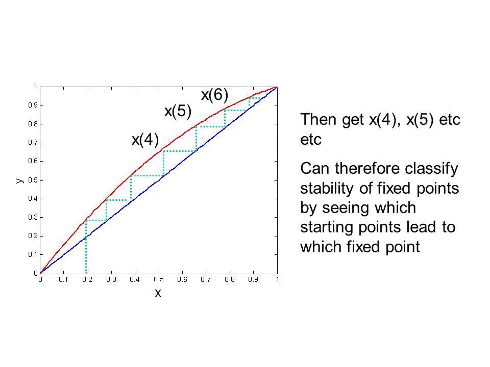x(6) x(5) Then get x(4), x(5) etc etc x(4)