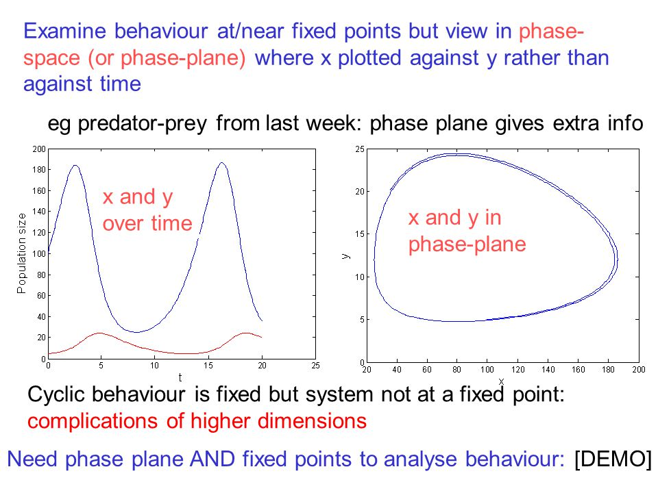Examine behaviour at/near fixed points but view in phase-space (or phase-plane) where x plotted against y rather than against time