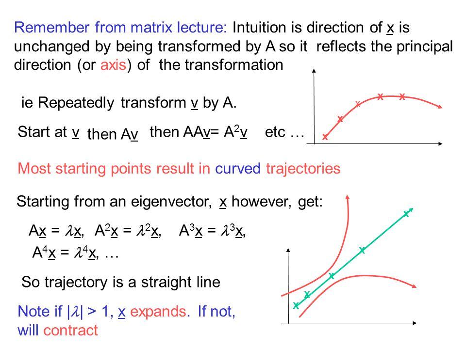 ie Repeatedly transform v by A.