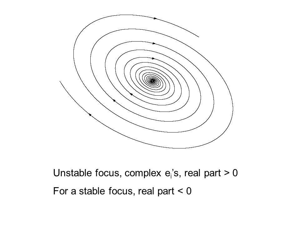 Unstable focus, complex ei's, real part > 0
