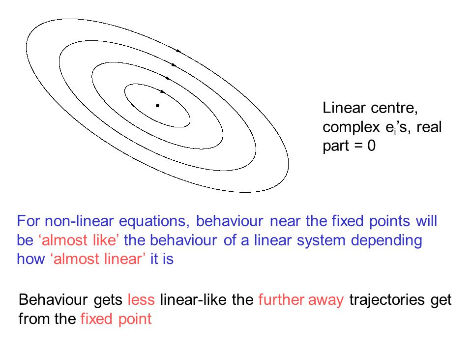 Linear centre, complex ei's, real part = 0