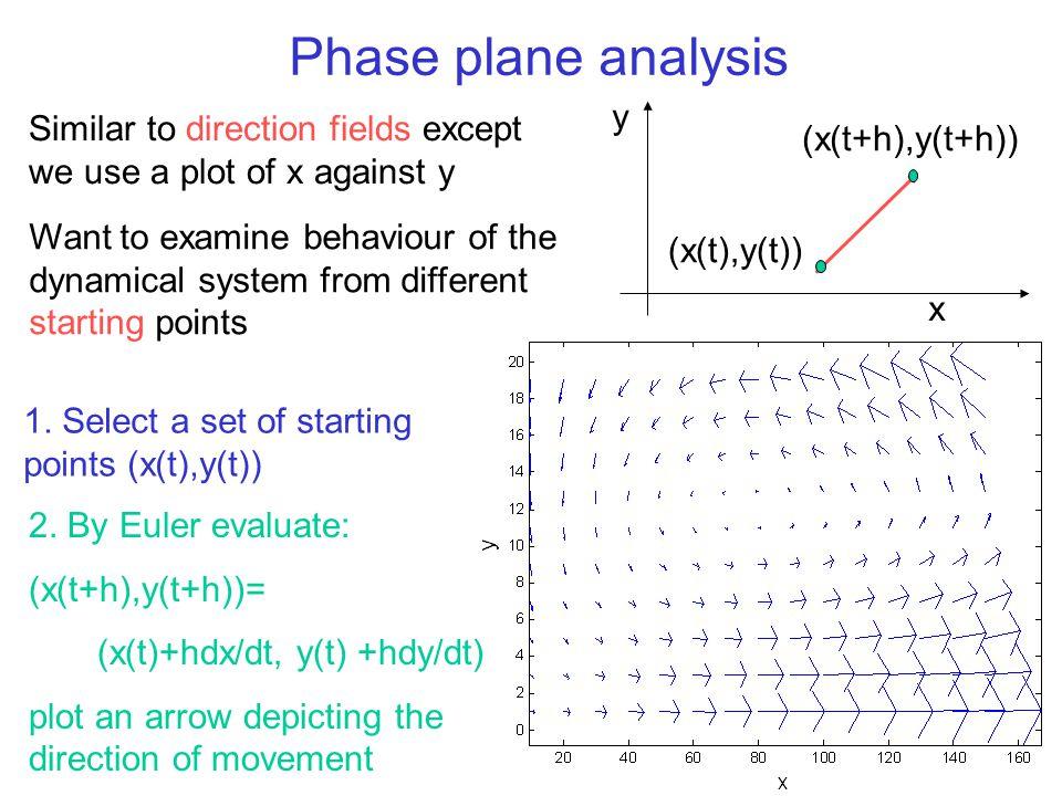 Phase plane analysis y. Similar to direction fields except we use a plot of x against y. (x(t+h),y(t+h))
