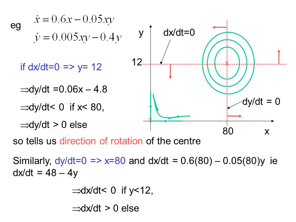 so tells us direction of rotation of the centre