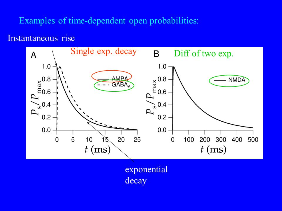 Examples of time-dependent open probabilities: