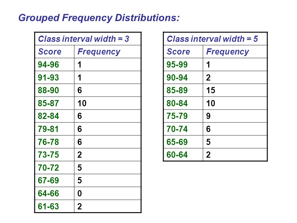 Grouped Frequency Distributions: