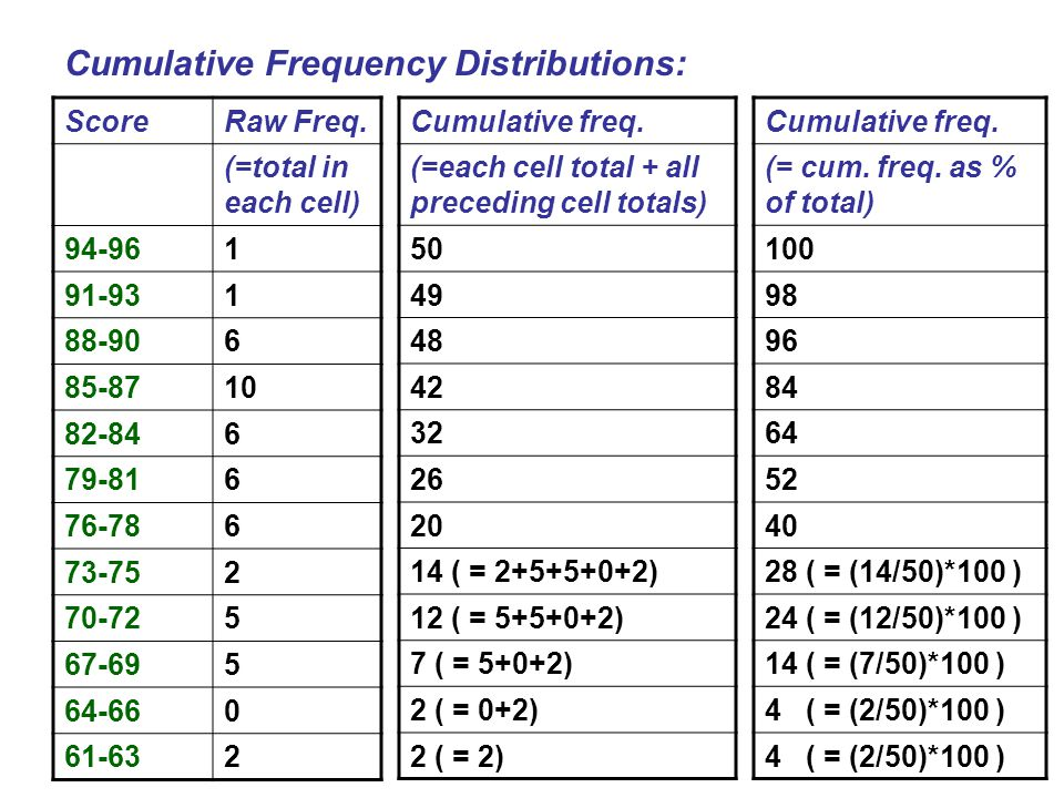 Cumulative Frequency Distributions: