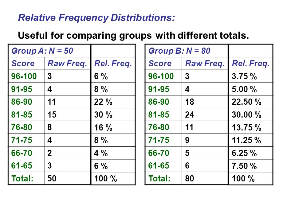 Relative Frequency Distributions:
