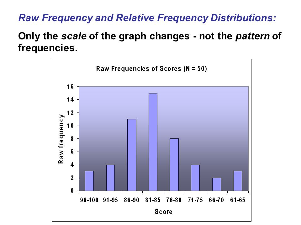 Raw Frequency and Relative Frequency Distributions: