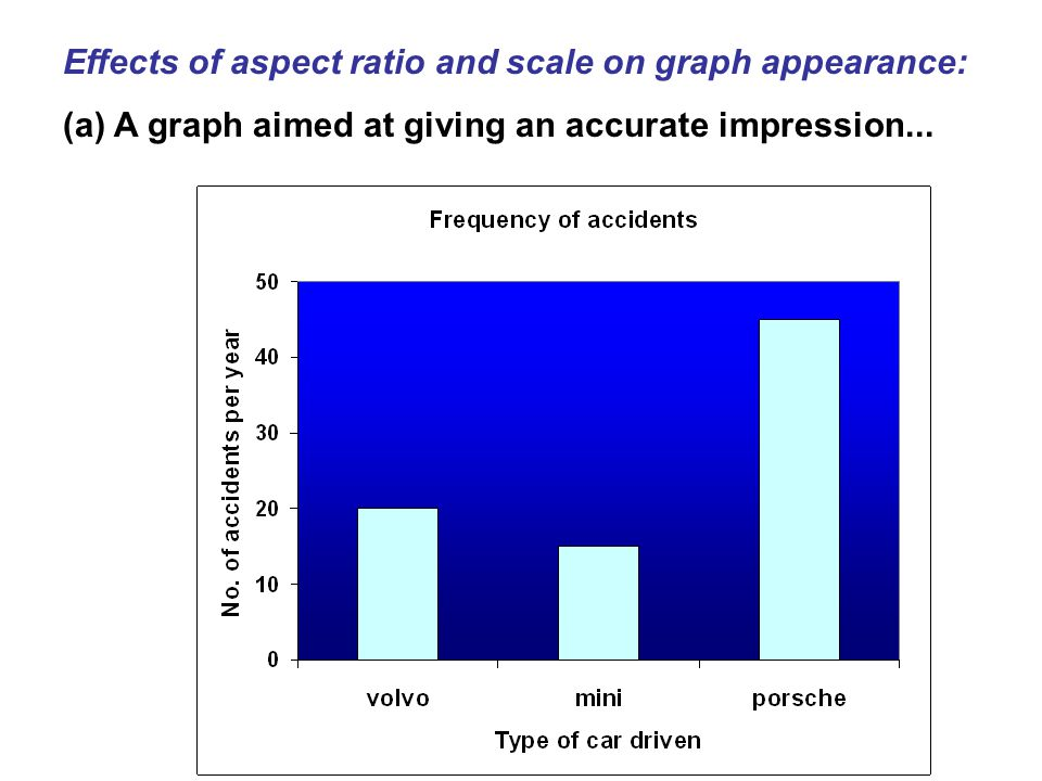 Effects of aspect ratio and scale on graph appearance: