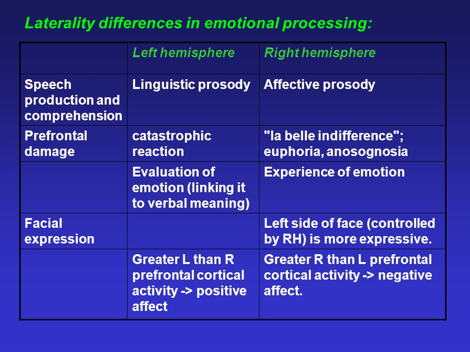 Laterality differences in emotional processing: