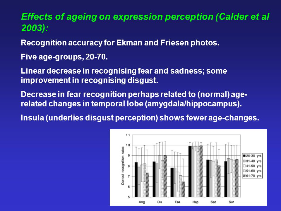 Effects of ageing on expression perception (Calder et al 2003):